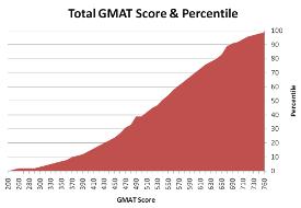 GMAT-Score