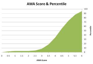 Do gmat essay scores matter