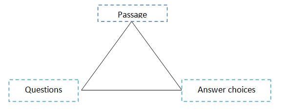 GRE_passage